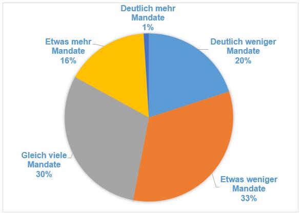 Grafik Veränderung der Mandate